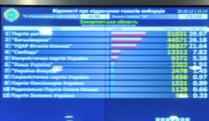 Подведение итогов парламентских выборов на Украине