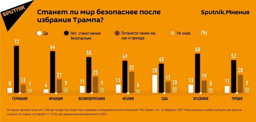 opros_sputnik_843_ru